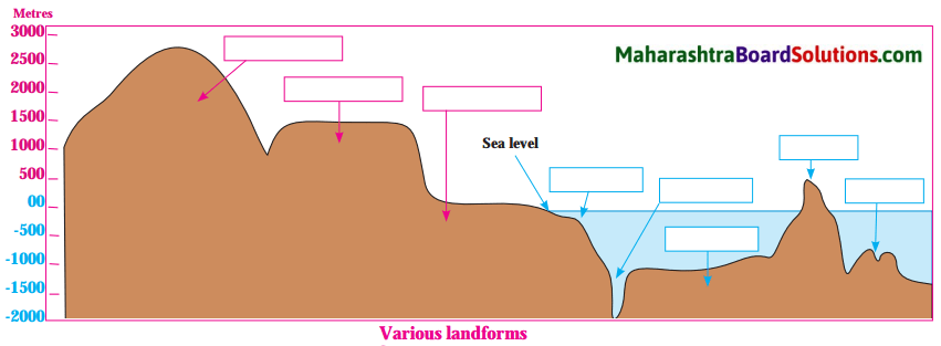 Maharashtra Board Class 8 Geography Solutions Chapter 4 Structure of Ocean Floor 2.2