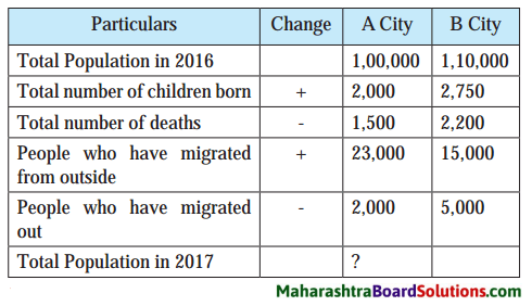 Maharashtra Board Class 8 Geography Solutions Chapter 7 Population 6
