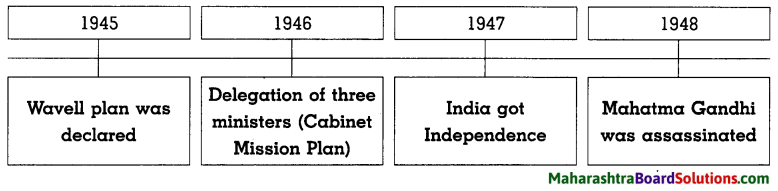 Maharashtra Board Class 8 History Solutions Chapter 12 India Gains Independence 2