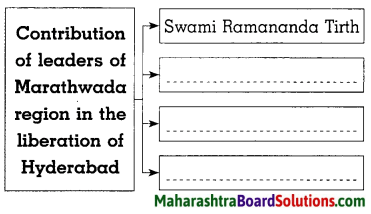 Maharashtra Board Class 8 History Solutions Chapter 13 Fulfillment of Struggle for Independence 1
