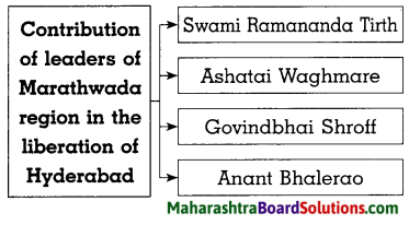 Maharashtra Board Class 8 History Solutions Chapter 13 Fulfillment of Struggle for Independence 2