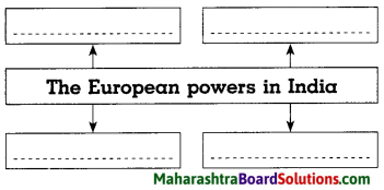 Maharashtra Board Class 8 History Solutions Chapter 3 Effects of British Rule 4