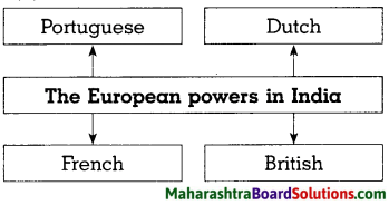 Maharashtra Board Class 8 History Solutions Chapter 3 Effects of British Rule 5