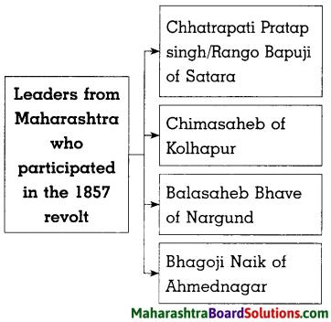 Maharashtra Board Class 8 History Solutions Chapter 4 The Freedom Struggle of 1857 7