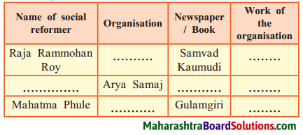 Maharashtra Board Class 8 History Solutions Chapter 5 Social and Religious Reforms 1