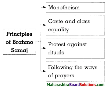 Maharashtra Board Class 8 History Solutions Chapter 5 Social and Religious Reforms 5