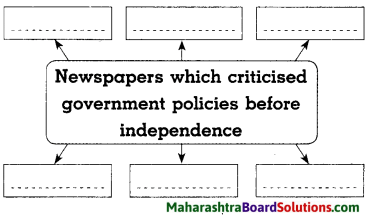 Maharashtra Board Class 8 History Solutions Chapter 6 Beginning of Freedom Movement 2