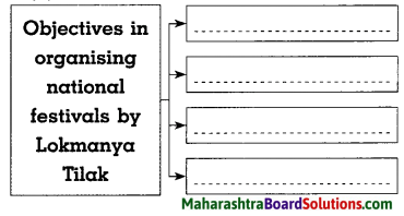Maharashtra Board Class 8 History Solutions Chapter 6 Beginning of Freedom Movement 4