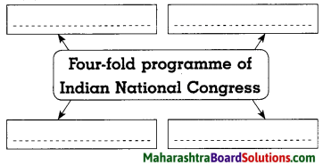 Maharashtra Board Class 8 History Solutions Chapter 6 Beginning of Freedom Movement 6