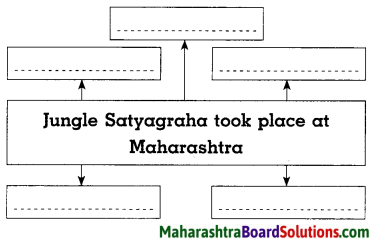Maharashtra Board Class 8 History Solutions Chapter 8 Civil Disobedience Movement 5