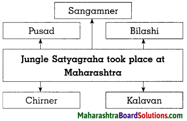 Maharashtra Board Class 8 History Solutions Chapter 8 Civil Disobedience Movement 6