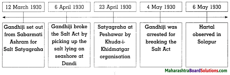 Maharashtra Board Class 8 History Solutions Chapter 8 Civil Disobedience Movement 8