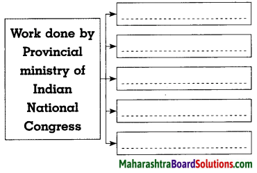 Maharashtra Board Class 8 History Solutions Chapter 9 Last Phase of Struggle for Independence 4