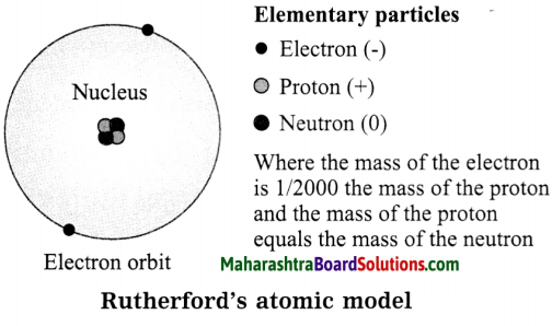 Maharashtra Board Class 8 Science Solutions Chapter 5 Inside the Atom 6