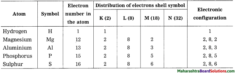 Maharashtra Board Class 8 Science Solutions Chapter 5 Inside the Atom 9