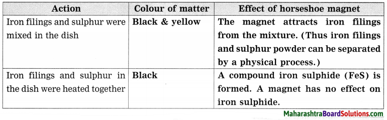 Maharashtra Board Class 8 Science Solutions Chapter 6 Composition of Matter 39