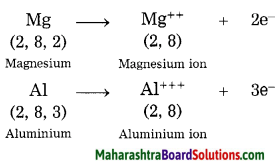 Maharashtra Board Class 8 Science Solutions Chapter 7 Metals and Nonmetals 4