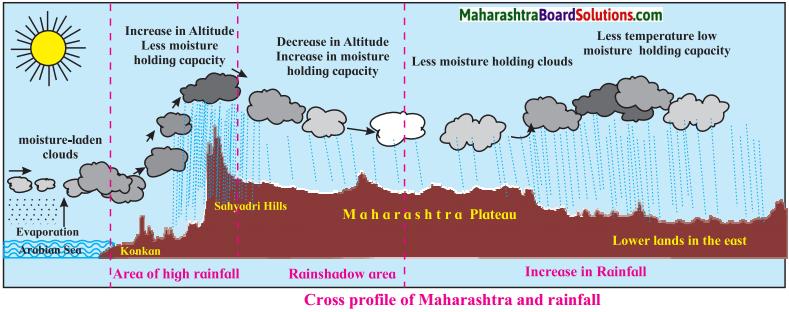 Maharashtra Board Class 9 Geography Solutions Chapter 5 Precipitation 4