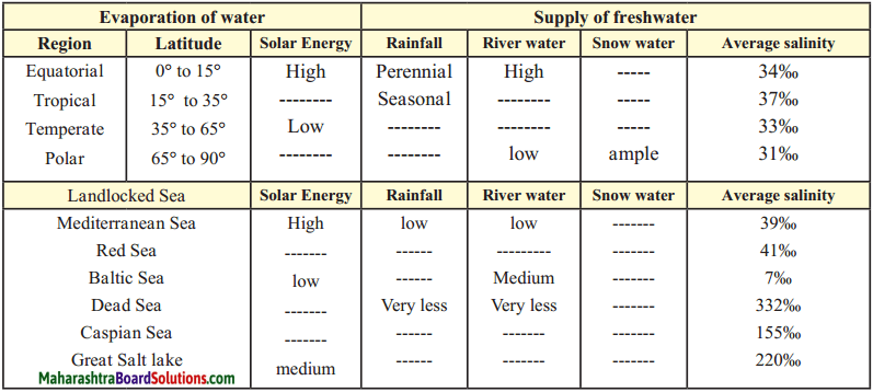 Maharashtra Board Class 9 Geography Solutions Chapter 6 Properties of Sea Water 3