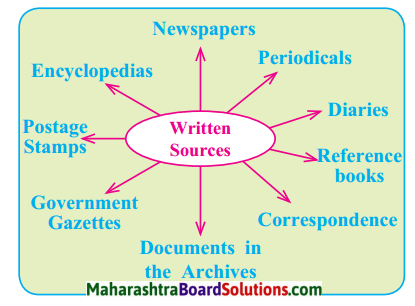Maharashtra Board Class 9 History Solutions Chapter 1 Sources of History 1