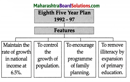 Maharashtra Board Class 9 History Solutions Chapter 4 Economic Development 4