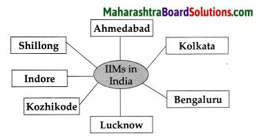 Maharashtra Board Class 9 History Solutions Chapter 5 Education 6