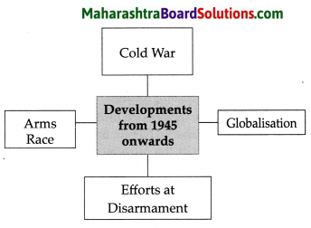 Maharashtra Board Class 9 Political Science Solutions Chapter 1 Post World War Political Developments 3