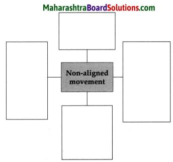 Maharashtra Board Class 9 Political Science Solutions Chapter 1 Post World War Political Developments 5