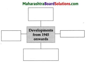 Maharashtra Board Class 9 Political Science Solutions Chapter 1 Post World War Political Developments 7