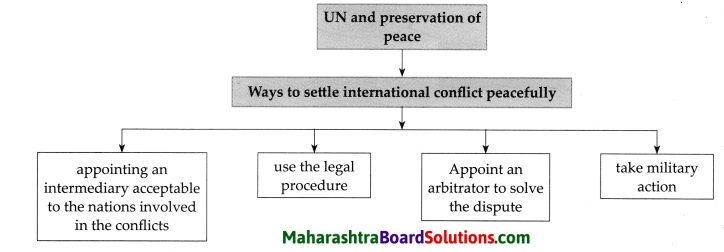 Maharashtra Board Class 9 Political Science Solutions Chapter 4 The United Nations 2