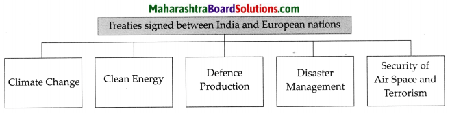Maharashtra Board Class 9 Political Science Solutions Chapter 5 India and Other Countries 3