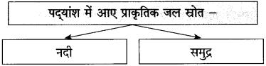 Maharashtra Board Class 10 Hindi Solutions Chapter 1 बरषहिं जलद 5