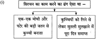 Maharashtra Board Class 10 Hindi Solutions Chapter 10 ठेस 11