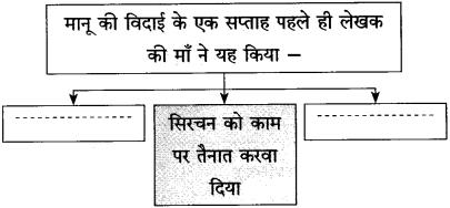 Maharashtra Board Class 10 Hindi Solutions Chapter 10 ठेस 15