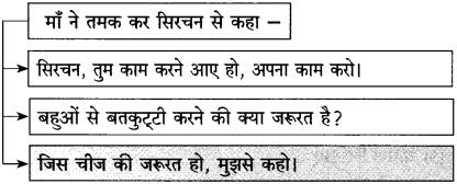 Maharashtra Board Class 10 Hindi Solutions Chapter 10 ठेस 20