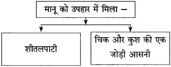 Maharashtra Board Class 10 Hindi Solutions Chapter 10 ठेस 22