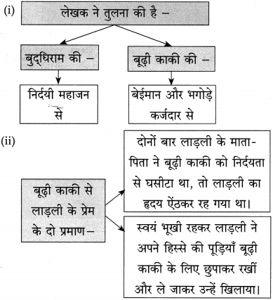 Maharashtra Board Class 10 Hindi Solutions Chapter 10 बूढ़ी काकी 24