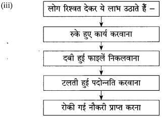 Maharashtra Board Class 10 Hindi Solutions Chapter 2 दो लघुकथाएँ 12