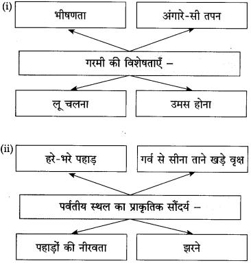 Maharashtra Board Class 10 Hindi Solutions Chapter 2 दो लघुकथाएँ 3