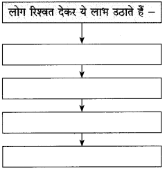 Maharashtra Board Class 10 Hindi Solutions Chapter 2 दो लघुकथाएँ 8