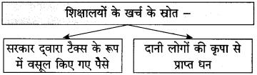Maharashtra Board Class 10 Hindi Solutions Chapter 3 श्रम साधना 28