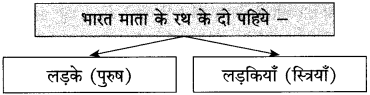 Maharashtra Board Class 10 Hindi Solutions Chapter 6 हम उस धरती की संतति हैं 8