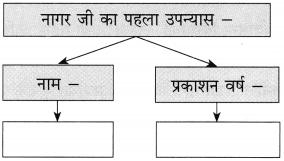 Maharashtra Board Class 10 Hindi Solutions Chapter 9 जब तक जिंदा रहूँ, लिखता रहूँ 11
