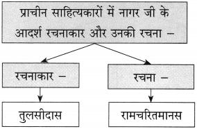 Maharashtra Board Class 10 Hindi Solutions Chapter 9 जब तक जिंदा रहूँ, लिखता रहूँ 18