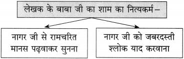 Maharashtra Board Class 10 Hindi Solutions Chapter 9 जब तक जिंदा रहूँ, लिखता रहूँ 19