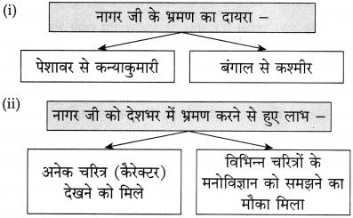 Maharashtra Board Class 10 Hindi Solutions Chapter 9 जब तक जिंदा रहूँ, लिखता रहूँ 22