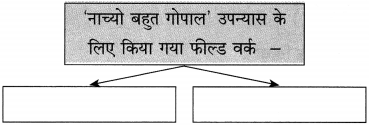 Maharashtra Board Class 10 Hindi Solutions Chapter 9 जब तक जिंदा रहूँ, लिखता रहूँ 28