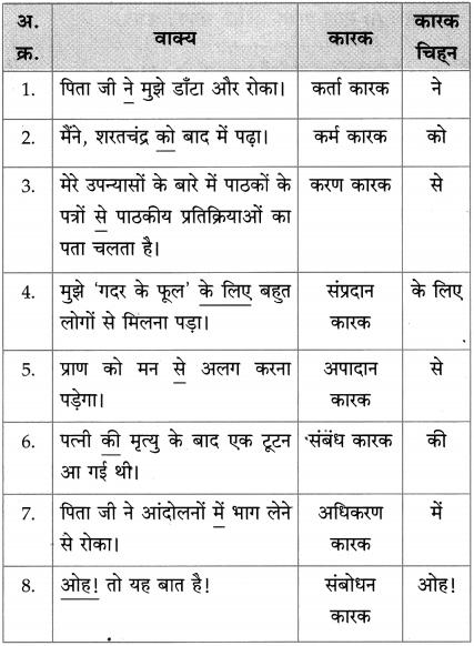 Maharashtra Board Class 10 Hindi Solutions Chapter 9 जब तक जिंदा रहूँ, लिखता रहूँ 38
