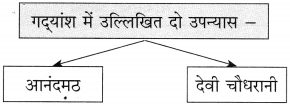 Maharashtra Board Class 10 Hindi Solutions Chapter 9 जब तक जिंदा रहूँ, लिखता रहूँ 8