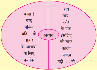 Maharashtra Board Class 10 Hindi Solutions Chapter 9 रीढ़ की हड्डी 20